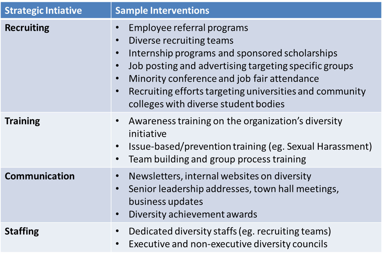 Sample Diversity Initiatives